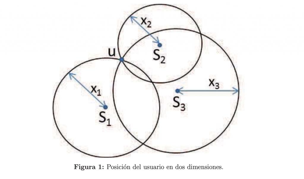 Investigación matemática